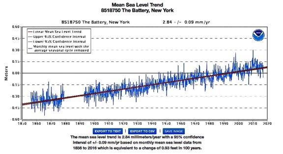 Dialing back the 10 foot hype noaa tide gauge data shows no