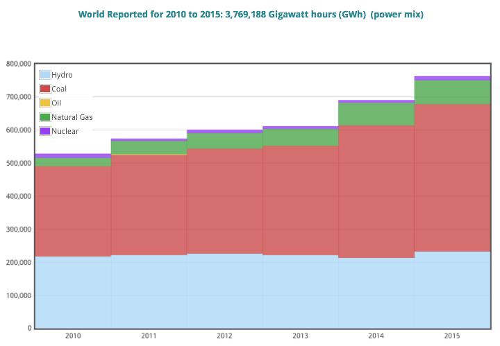 Energy Use 2010-2015