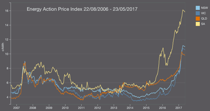[Image: energy_action_price_index.png]