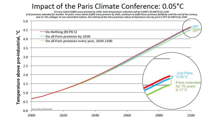 In One Graph Why The Parisagreement Is Useless Watts Up