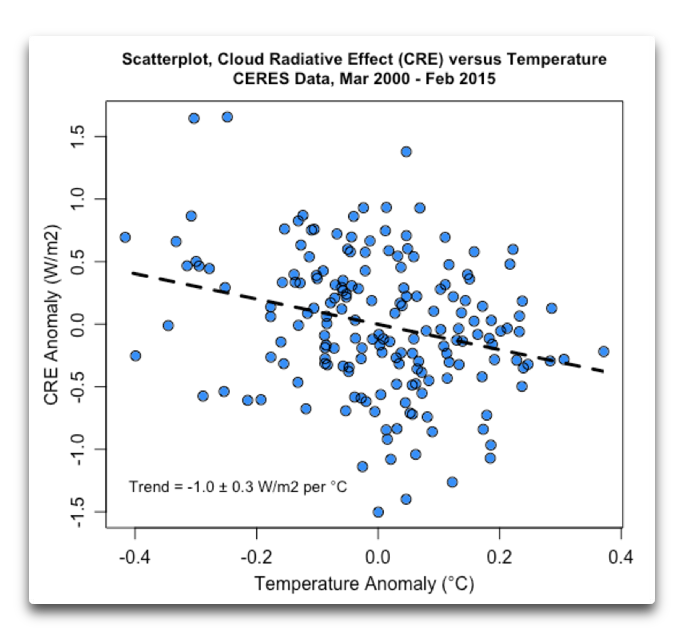 scatterplot cre vs temperature
