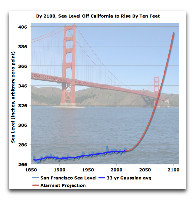 sea level rise alarm sf 2100