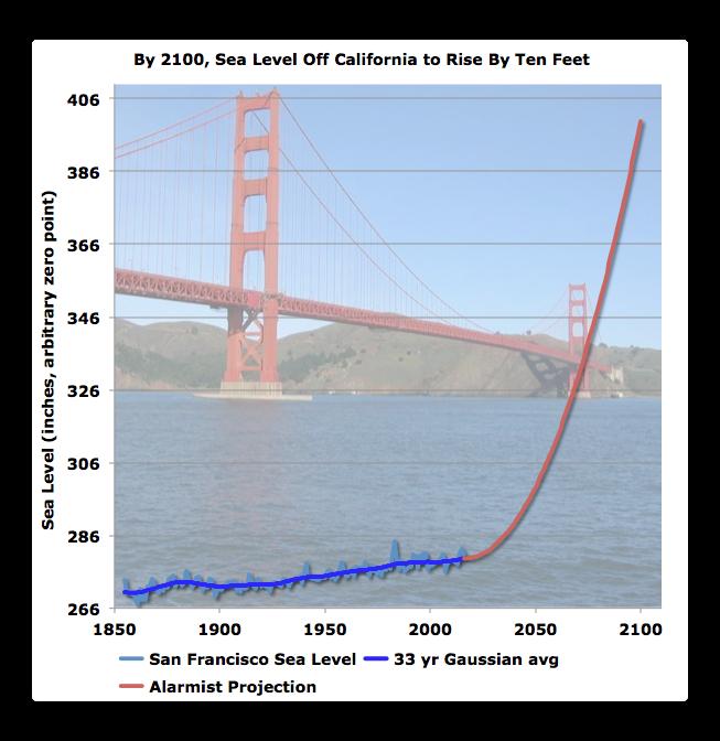 sea level rise alarm sf 2100