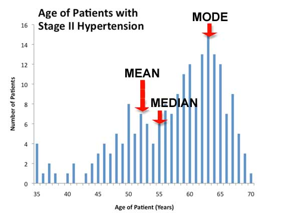 average_hypertension