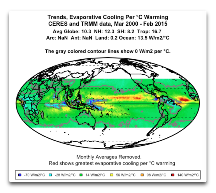 CERES trends evaporative cooling per °C