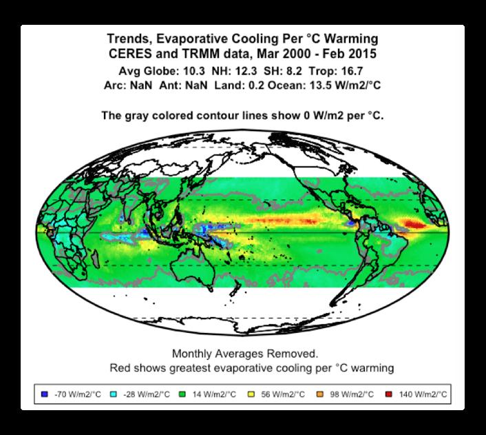 CERES trends evaporative cooling per °C