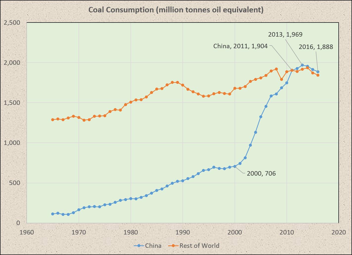 China_v_World_Coal