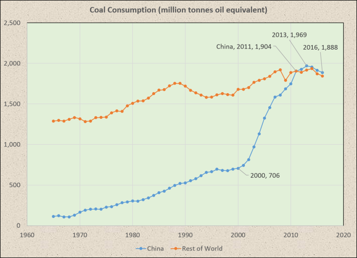 China_v_World_Coal