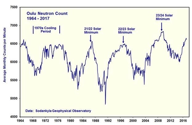 Solar Update June 2017–the sun is slumping and headed even