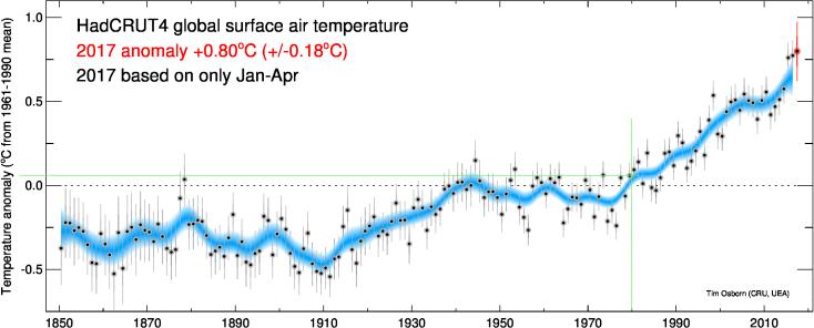 Risultati immagini per hadcrut global temperature anomaly