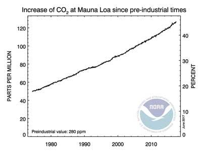 NOAA_CO2