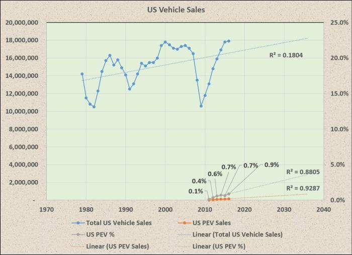 PEV_Sales