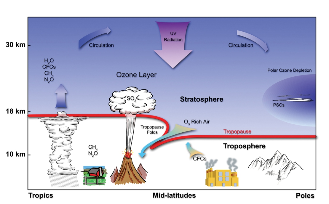 stratosphericchemical_hires