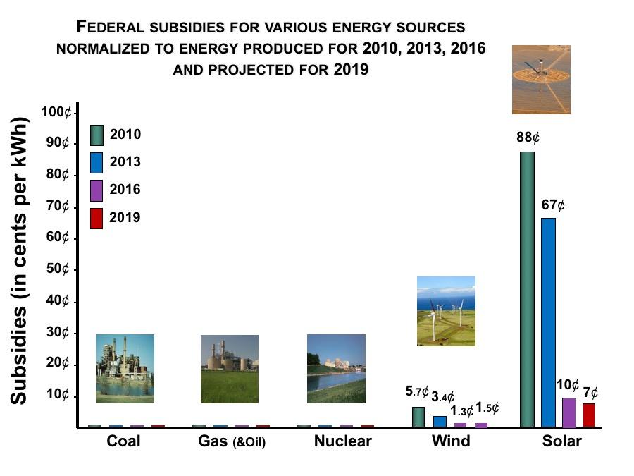 subsidies-per-kwh