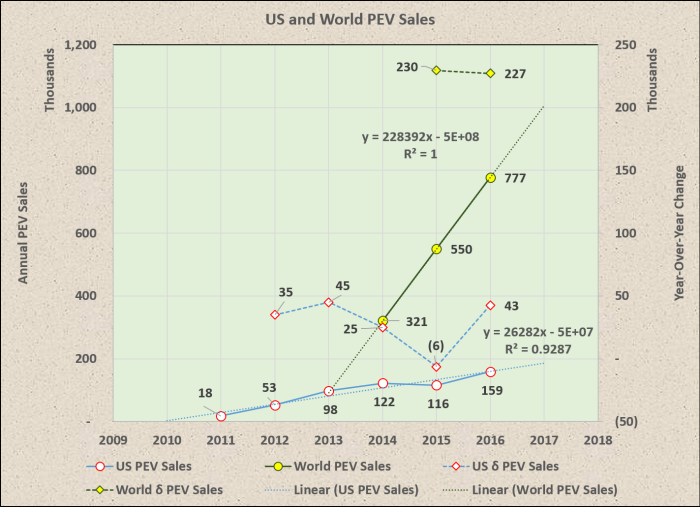 US_World_PEV_Sales
