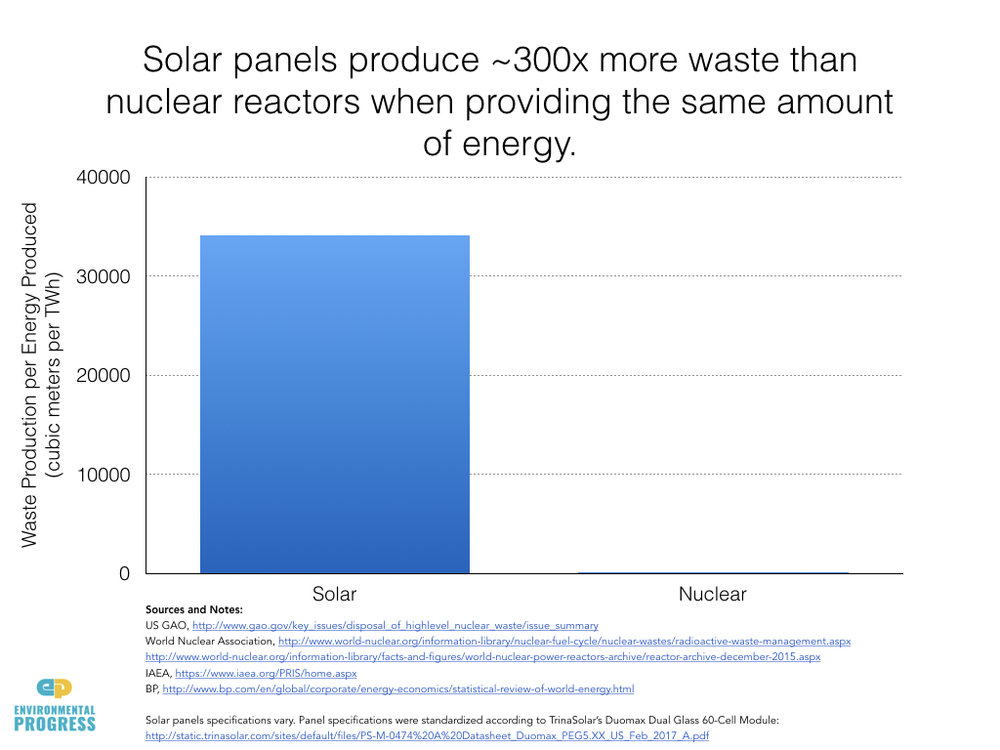 Waste From Solar Panels: 300 Times That of Nuclear Power