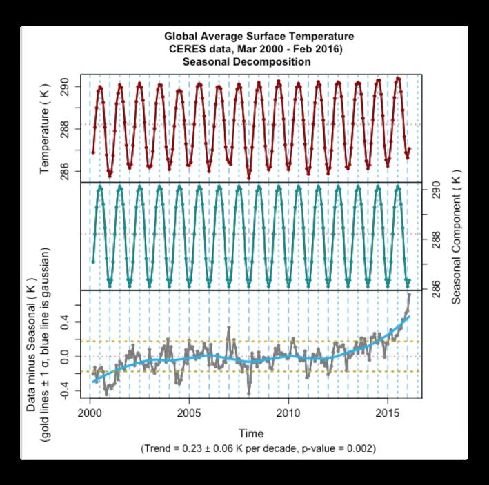 CERES plotdecomp temperature