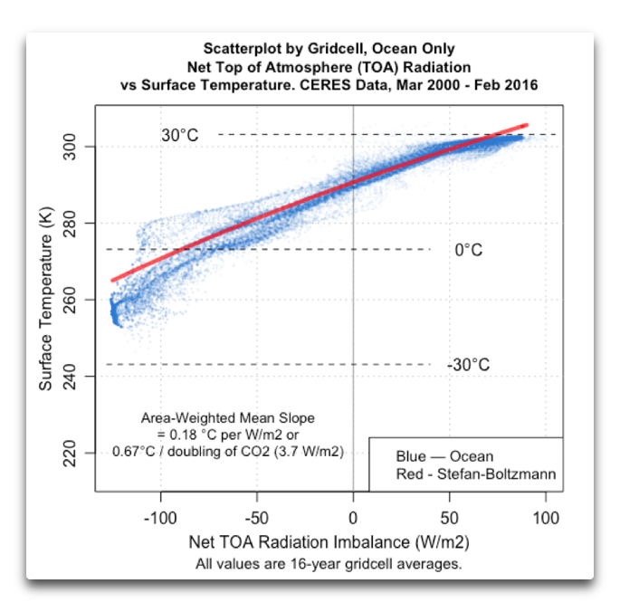 CERES scatterplot gridcell toa vs temp ocean SB
