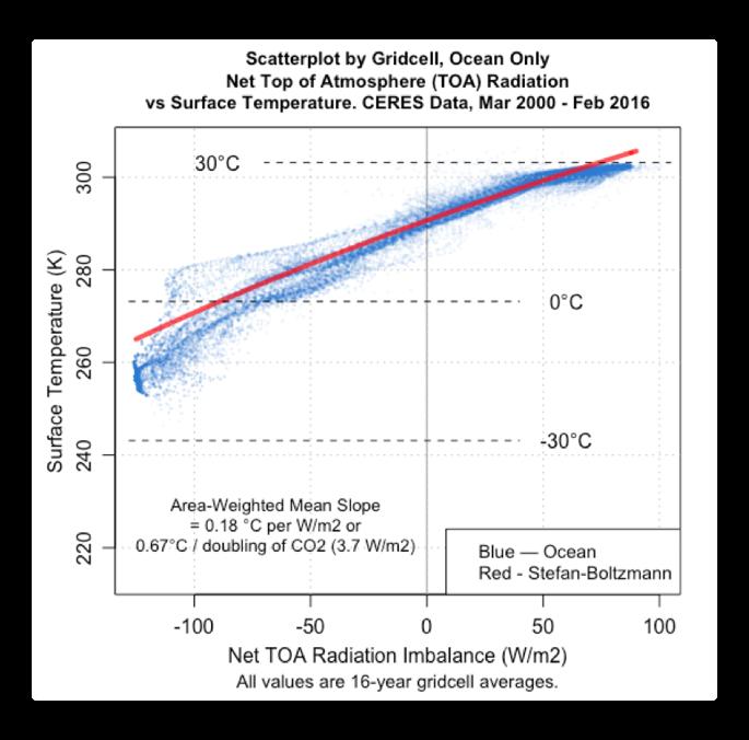 CERES scatterplot gridcell toa vs temp ocean SB