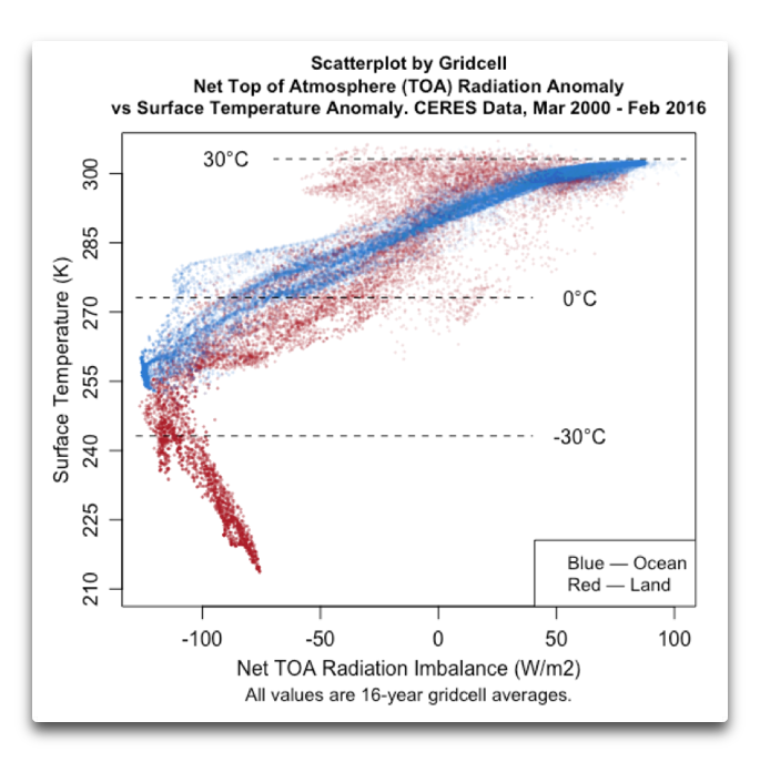CERES scatterplot gridcell toa vs temp