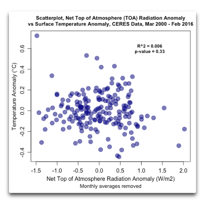 CERES scatterplot toa and temp