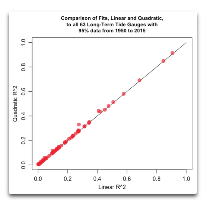 comparison fits linear quadratic