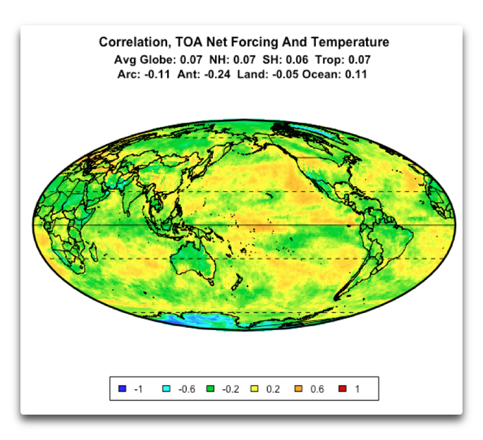 correlation toa radiation vs temperature
