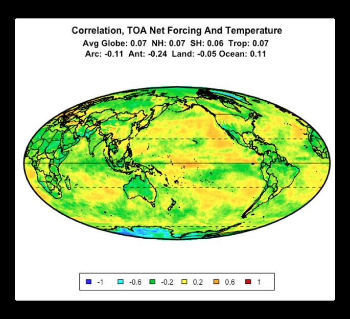 correlation toa radiation vs temperature