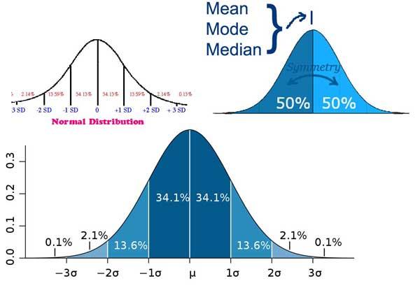 Normal-or-Standard-Distribu