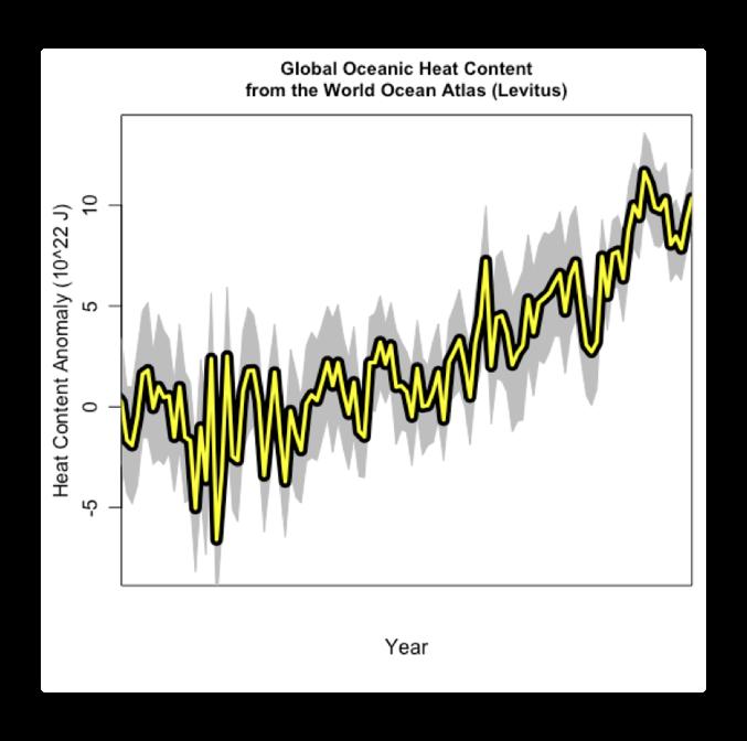 Ocean heat content no time
