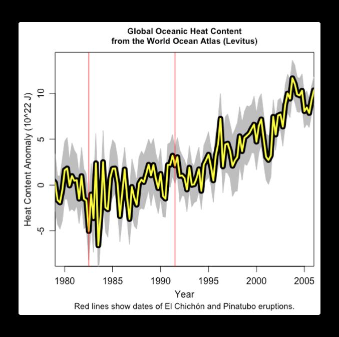 Ocean heat content time