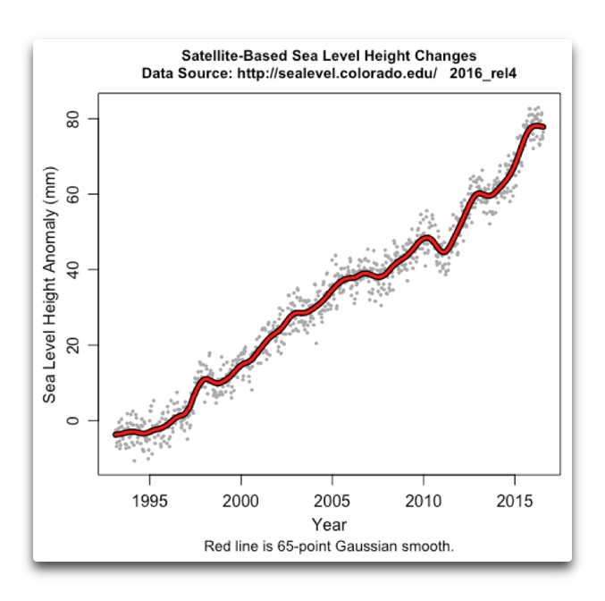 satellite sea level to 2016