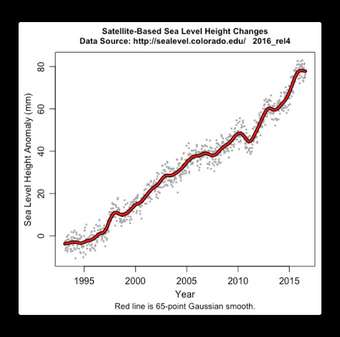 satellite sea level to 2016