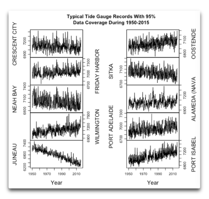 typical tide gauge records