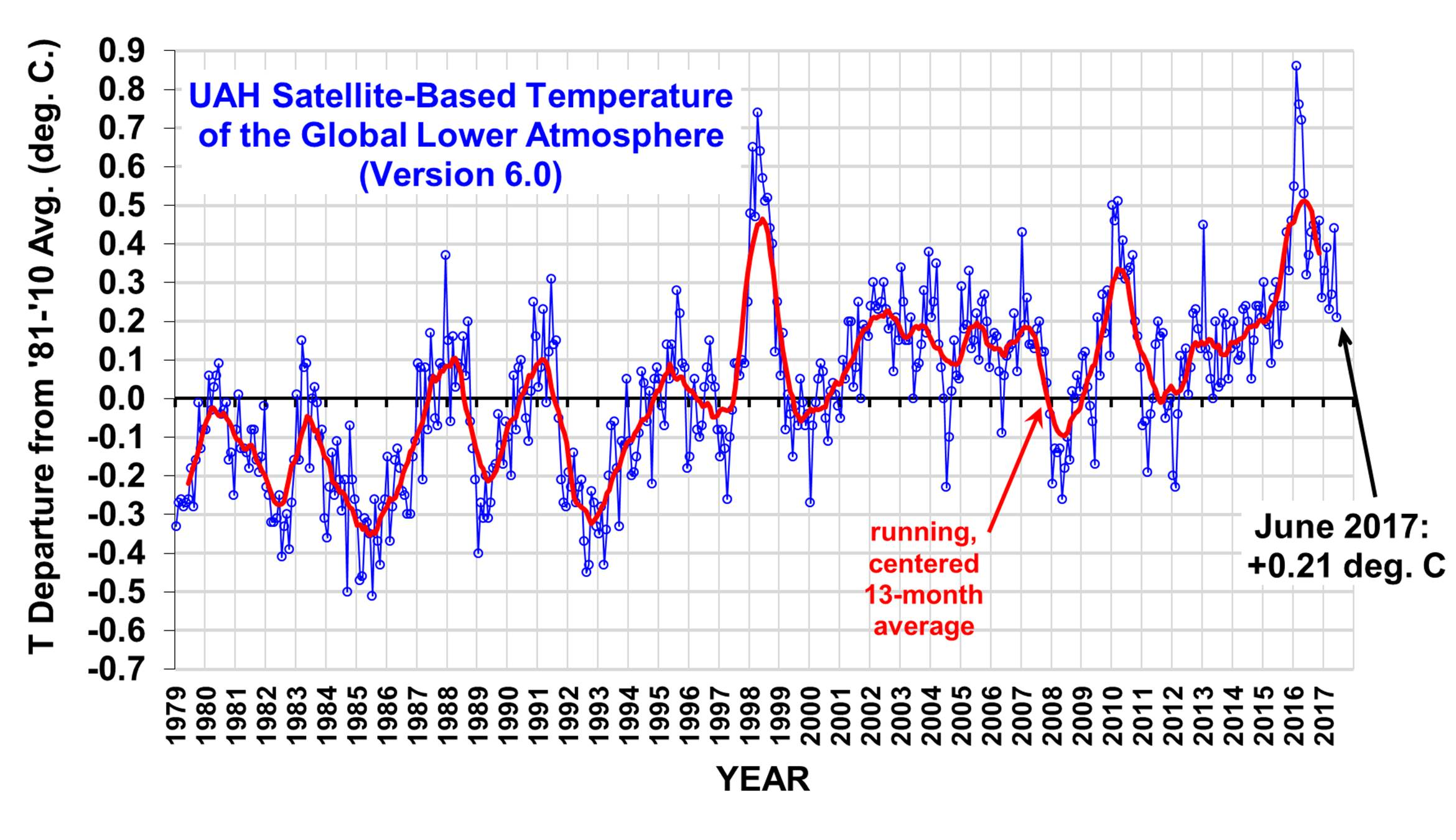 Cooling Uah Reports The Lowest Global Temperature Anomaly