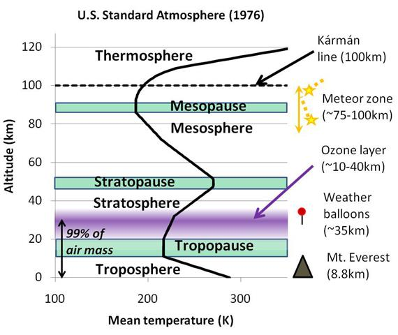 Review and Summary of three Important Atmospheric Physics