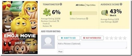 Rotten Tomatoes – An Inconvenient Sequel – An Awkward