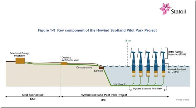Offshore Wind Turbine Project – Statoil's Hywind Scotland–A