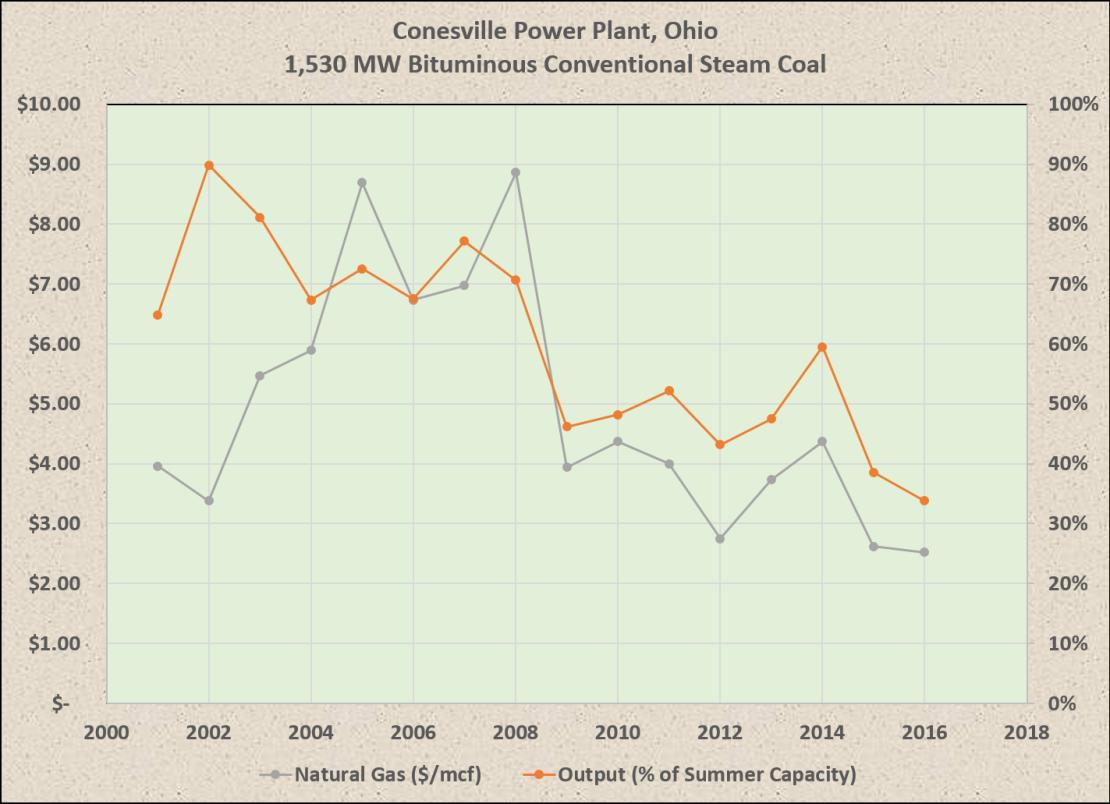 coal_v_gas_price
