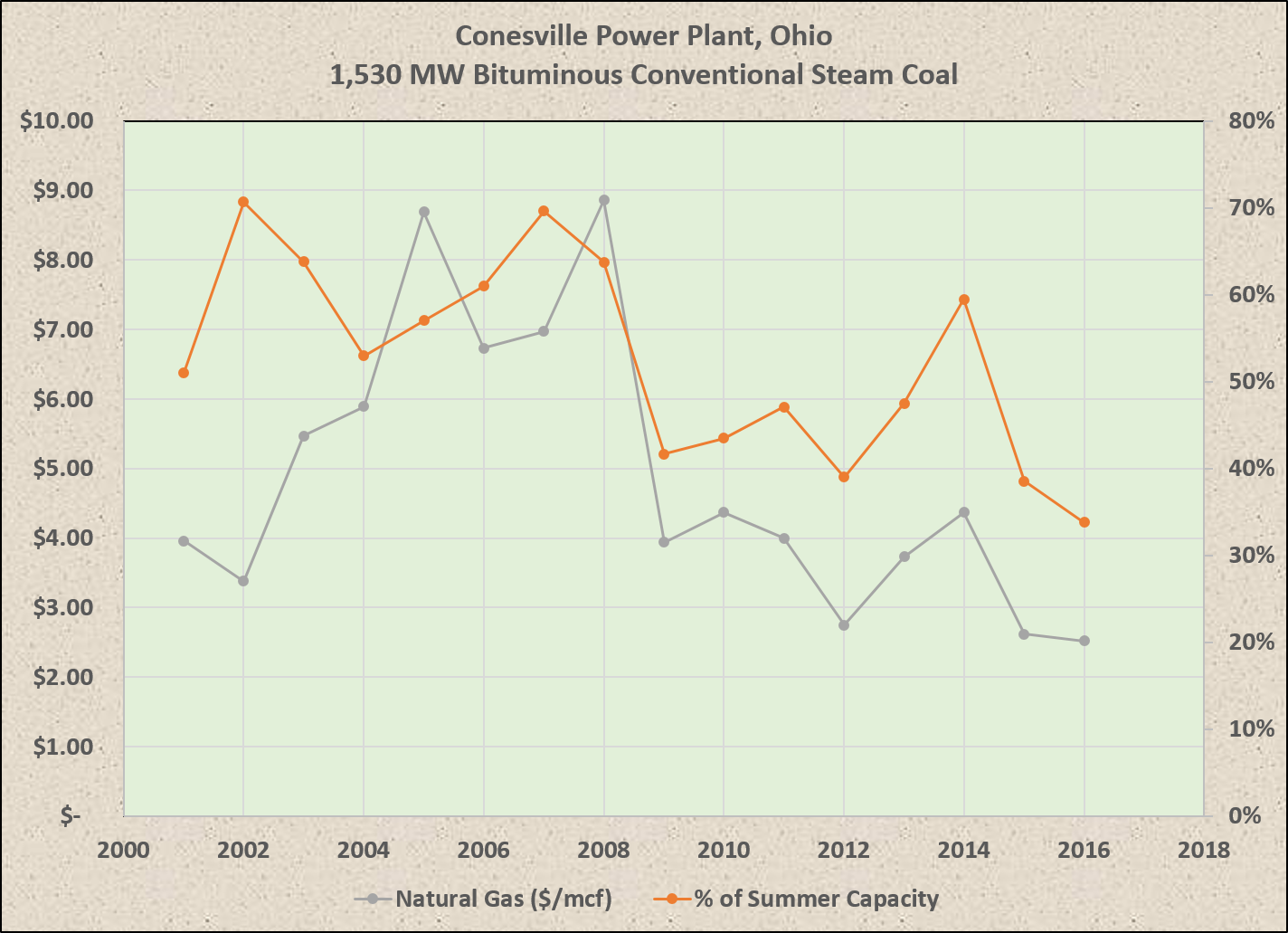Coal is #1\u2026 again. | Watts Up With That?