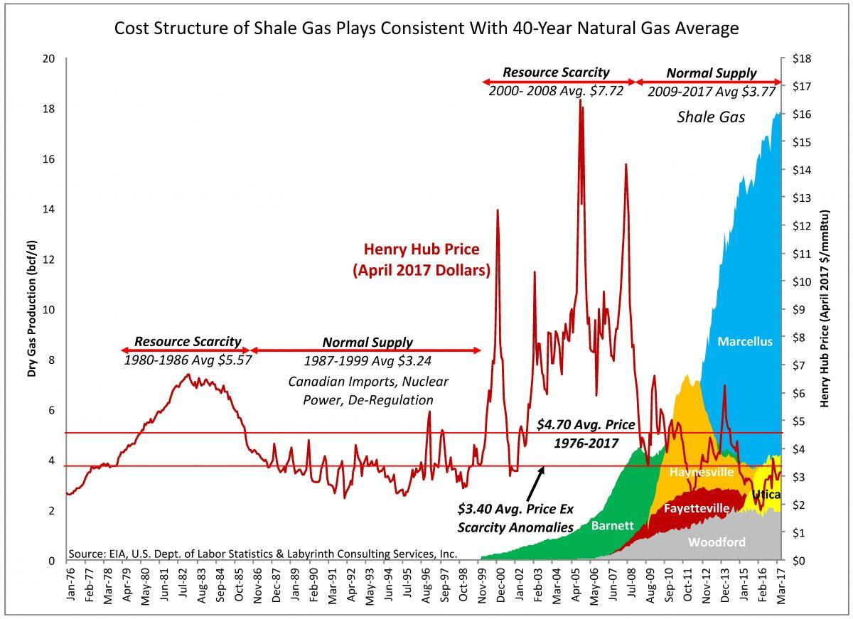 cost-structure-of-shale-gas-plays-consistent-with-40-year-natural-gas-average-1200x871