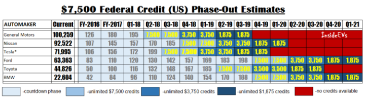 federal-credit-phaseout-estimation-chart-750x204