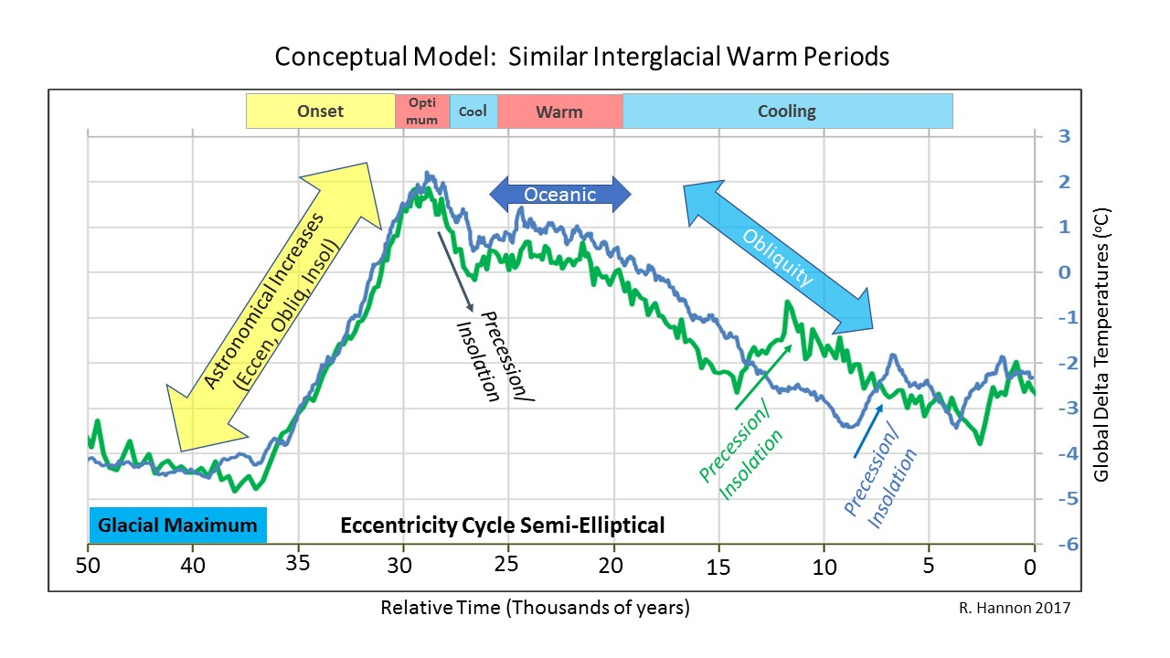 Paleoclimate Cycles are Key Analogs for Present Day