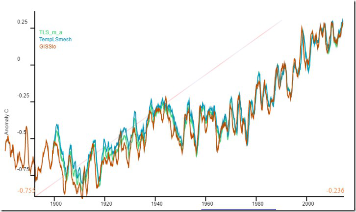 BoM raw temperature data, GHCN and global averages  | Watts Up With