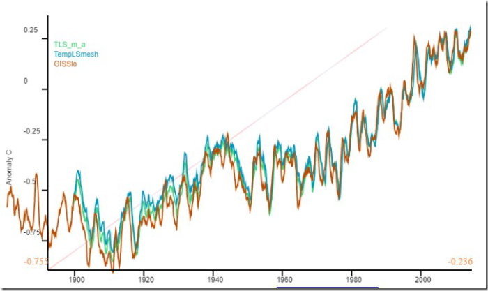 BoM raw temperature data, GHCN and global averages  | Watts