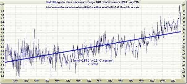 It's worse than They thought: warming is slower than