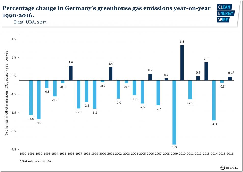 German GHG emission
