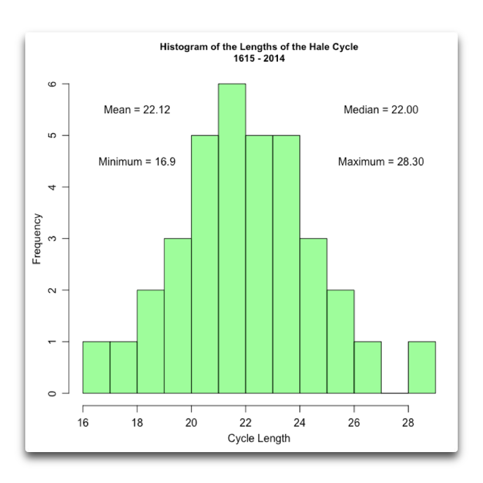 histogram hale cycle