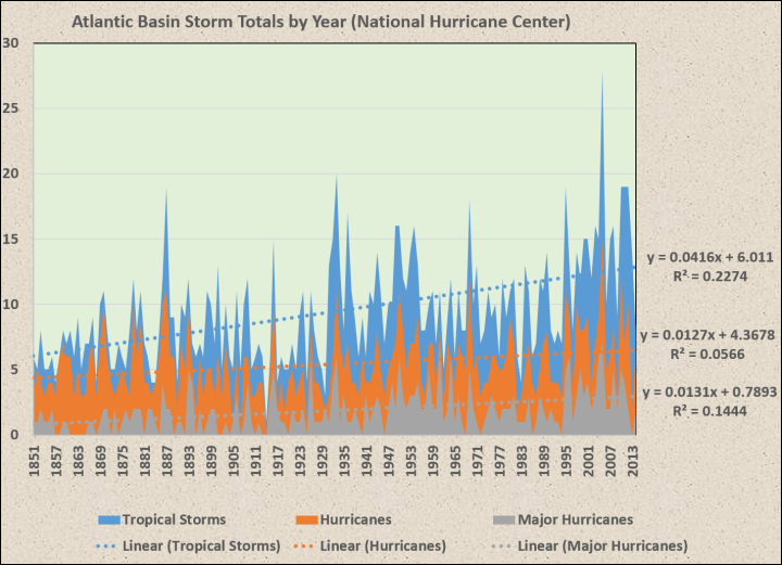 increasing frequency of hurricanes essay Global warming and hurricane intensity and frequency: the ture and the increase in hurricane frequency and this explains why hurricane frequency is much.