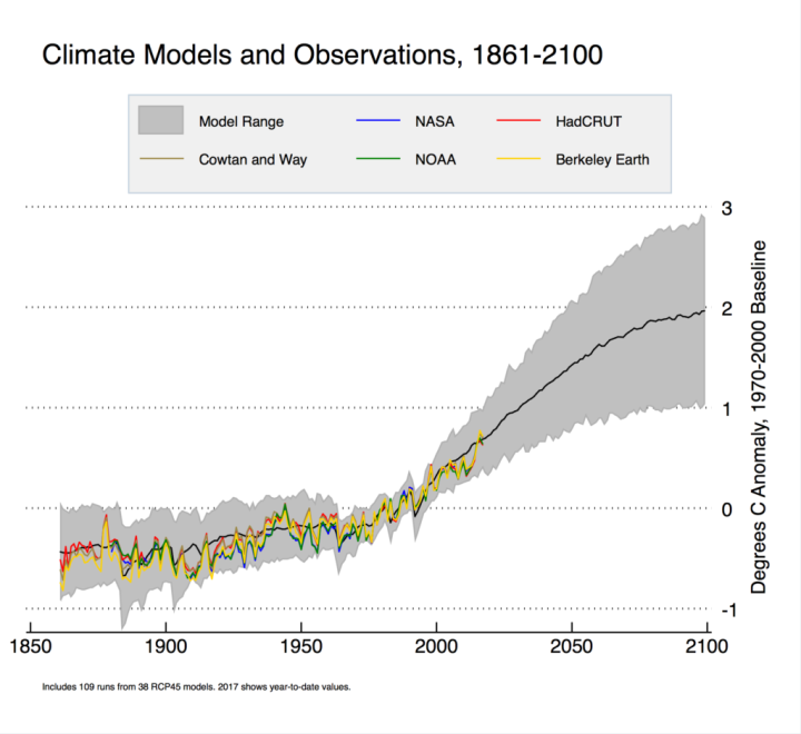 models-and-observations-annual-1970-2000-baseline-simple-1850-1024x939